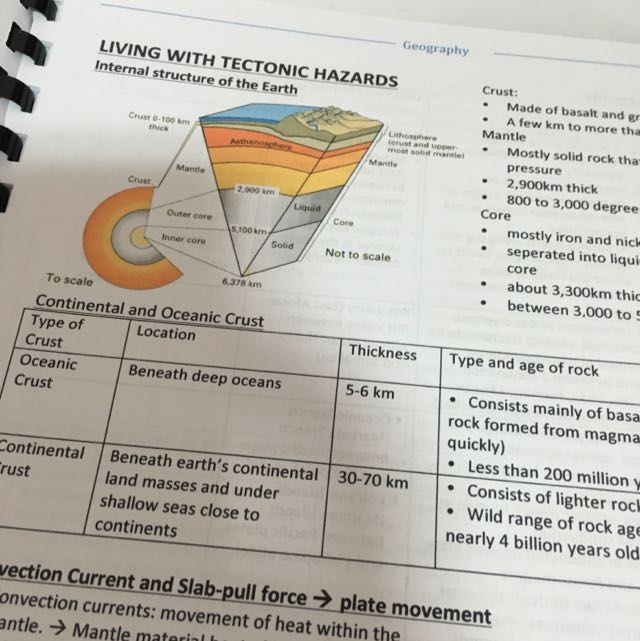 O Level Elective Geography Notes
