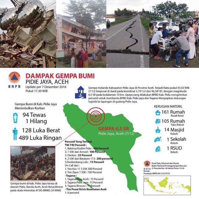Charity Gempa Aceh
