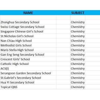 GCE Chemistry Top O Level School Practice Exam Papers 2015/2016