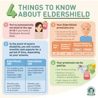 Over 40 years old? Have you upgraded Eldershield Plan?Now with $100 premium Voucher