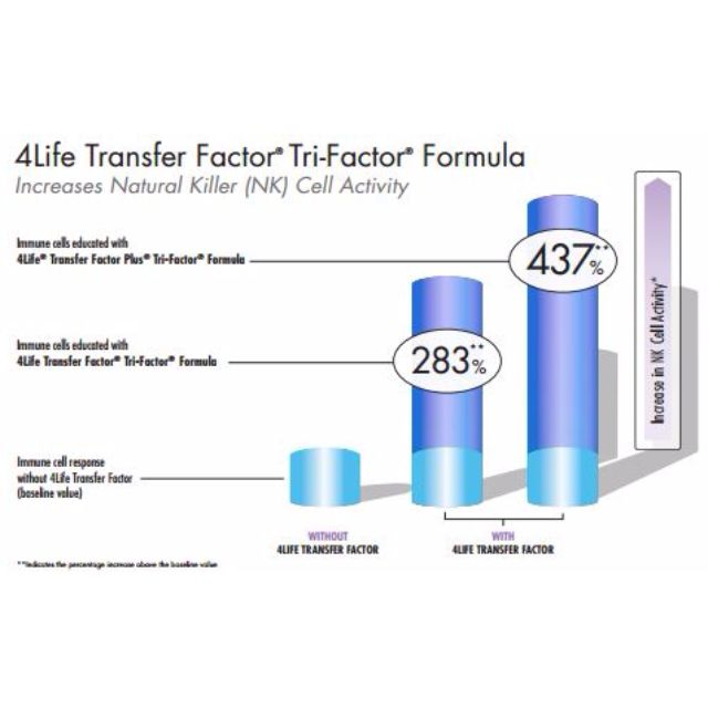 4Life Transfer Factor® Tri-Factor® Formula | Health / Dietary Supplement