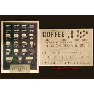 Coffeepedia Posters (2 for RM50)