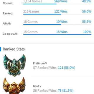 Selling League Of Legend Acc Plat V