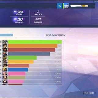 Overwatch Account 1000+ Level