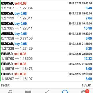 Private Forex Signals