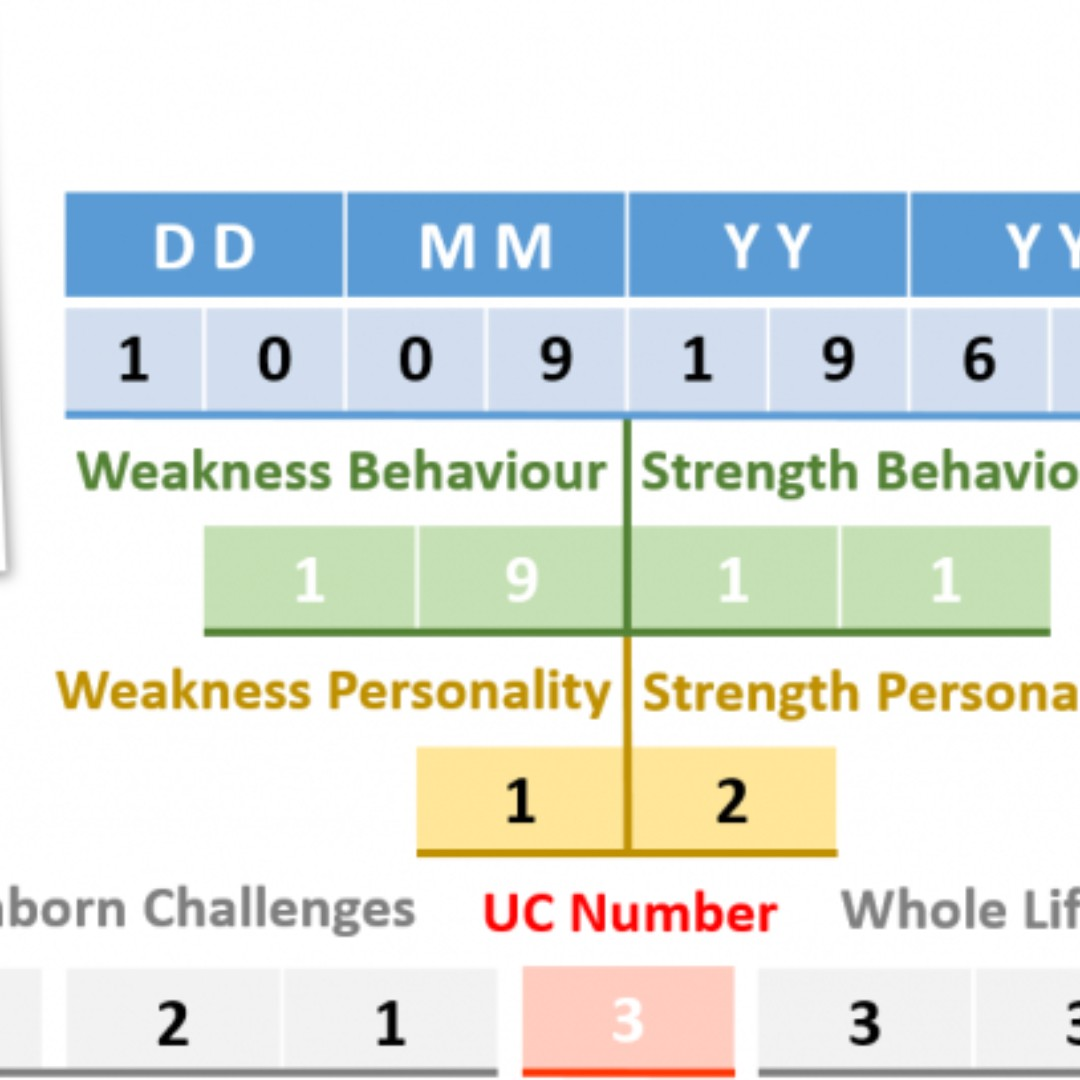 Do you want to know your destiny numbers? Your personality
