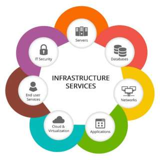 IT  INFRASTRUCTURE SERVICE -> BUSINESS CORPORATE LEVEL