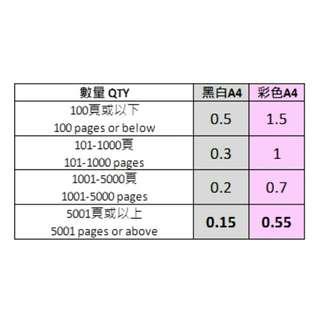 超低價影印/打印
