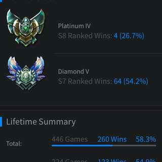 League Of Legends S7 D5 & S8 P4 Account