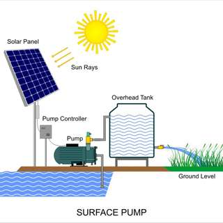 Solar water pump irrigation Submersible