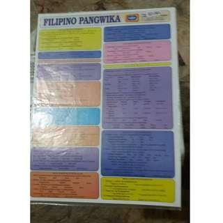 Filipino Pangwika