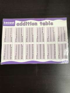 Educational Poster - Addition Table