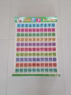 Numbers 1-100 poster chart