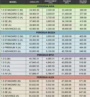 All perodua model price list