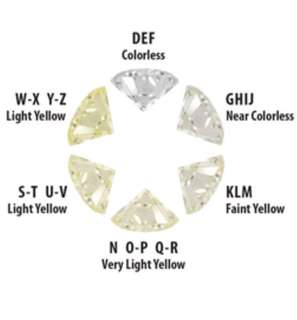 Learn about colour of diamonds