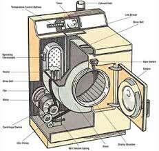 washer repairing