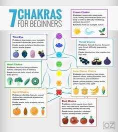 7 Chakras for beginners. Reclaiming your Sacred Spirit Simon Heather