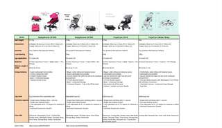 Differences between all our strollers