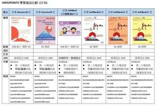 Japan DoCoMo Softbank data sim