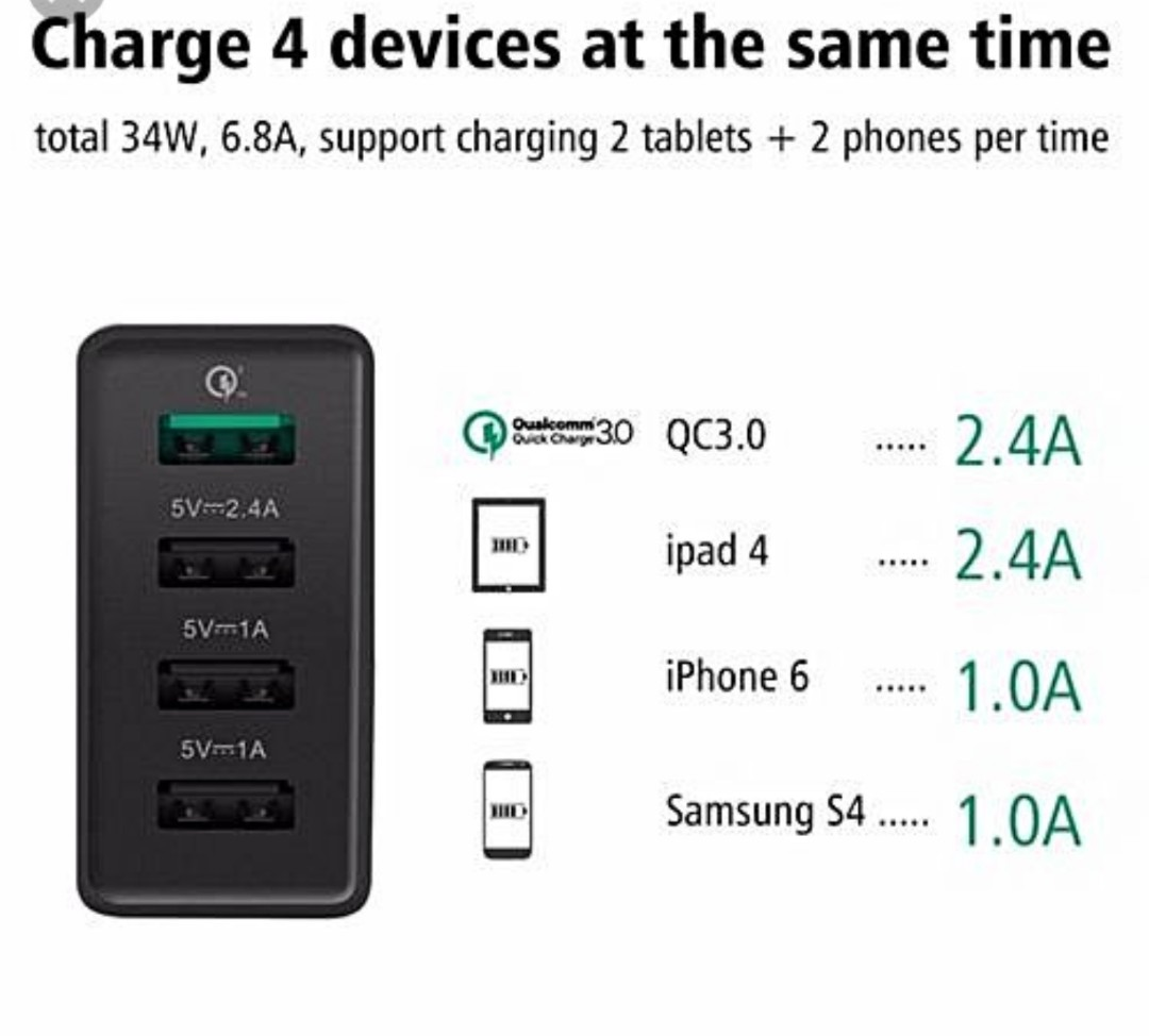 Ugreen Quick Charger 4 Port 30 Electronics Others On Carousell Buy 1 Get 7 Batok 1a