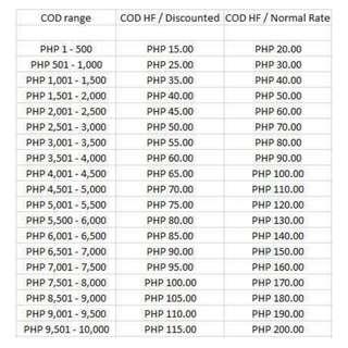 COD rates for Metro Manila