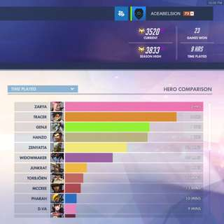 Overwatch Master Account Negotiable