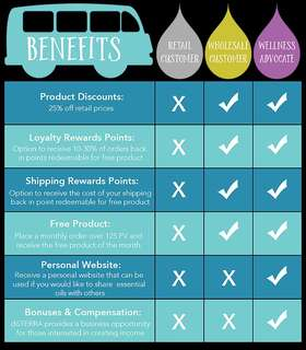 Start your Business with Doterra