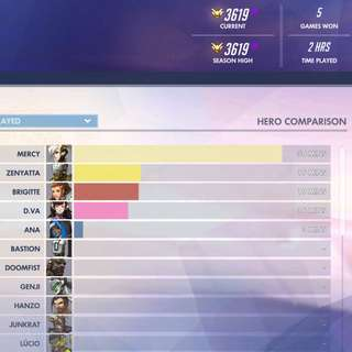 Overwatch Masters Account