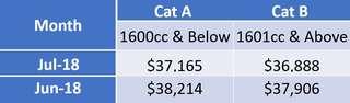 COE Loan renewal Assisstance