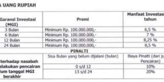 Deposito Wana Artha Bunga Net 8.25%