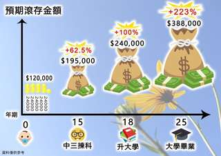 理財規劃 financial and protection planning