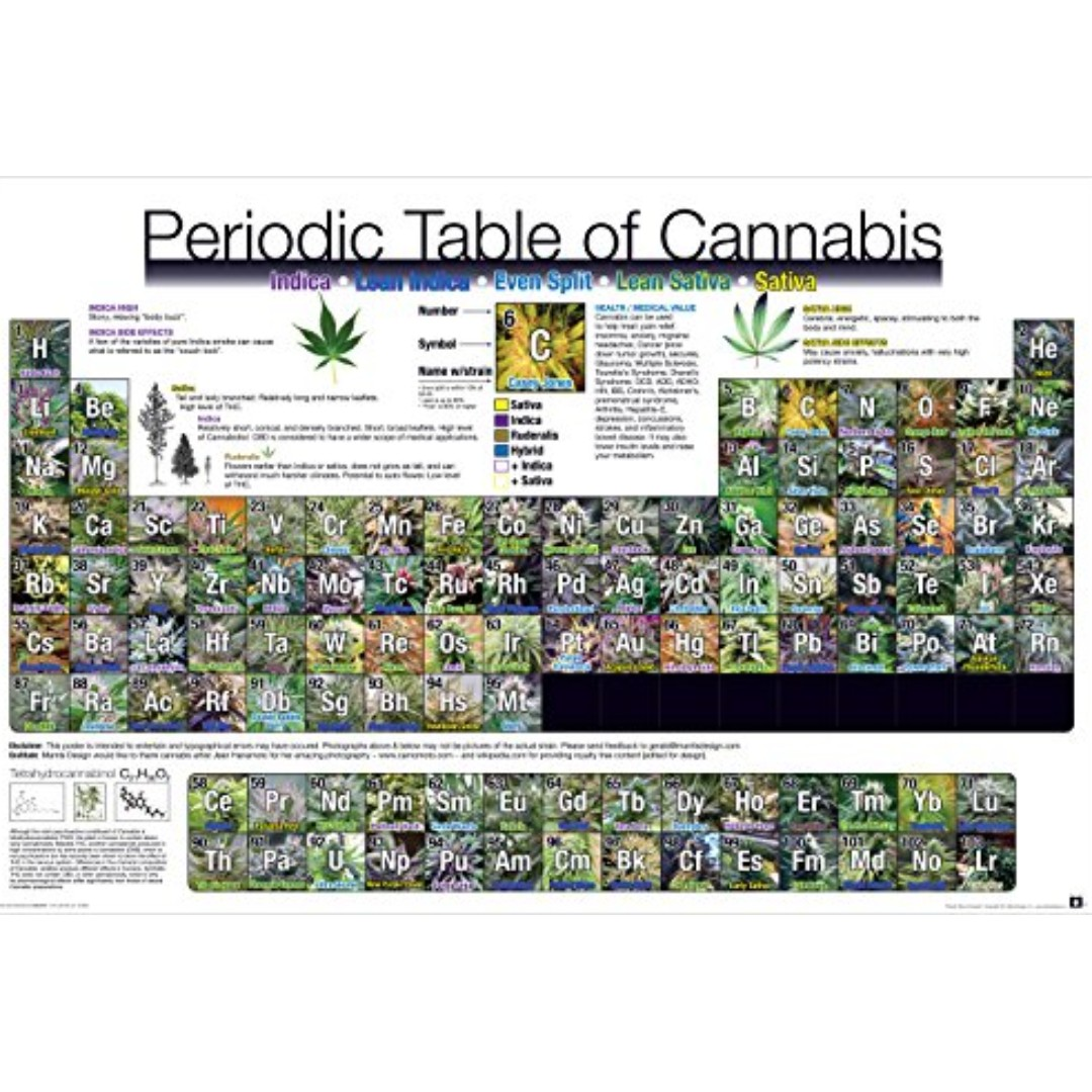 Hmv weed marijuana periodic table design craft art prints on hmv weed marijuana periodic table design craft art prints on carousell gumiabroncs Image collections
