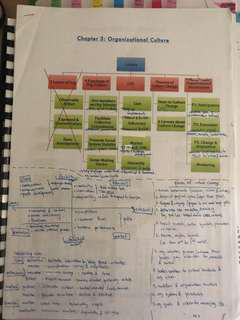 AB1601 Organisational behaviour bibles NBS Grp B