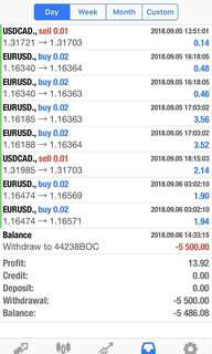 Automated Currency Trading