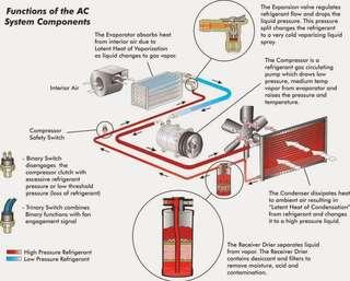 Air cond parts