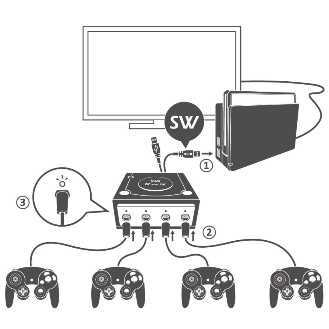 SG Seller Brook Design - GC to SW Controller Adapter