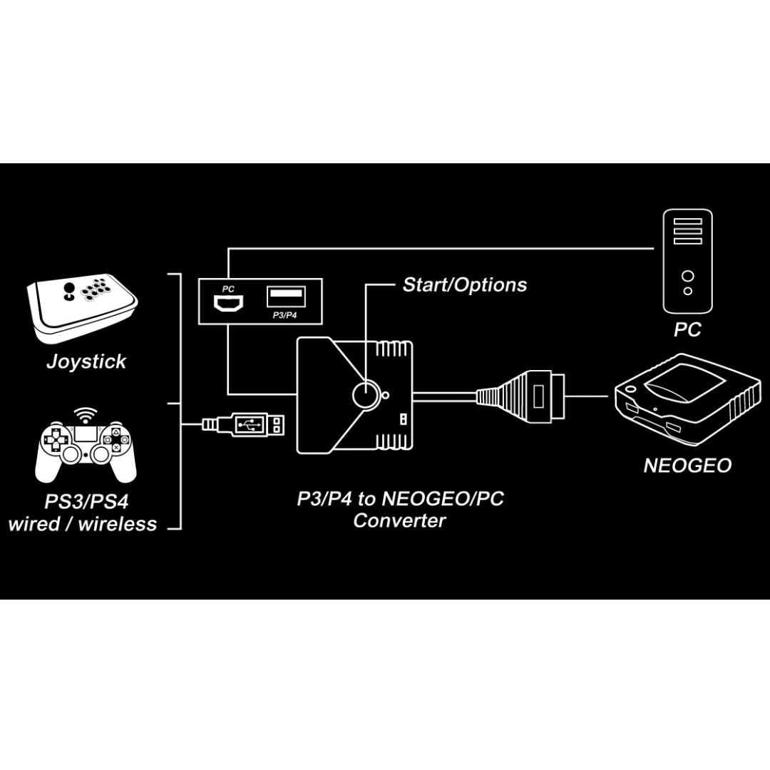 SG Seller Brook Design - NG-ORG GC Super Converters PS3/PS4 to Neogeo