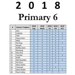 2018 Primary 6 exam paper / prelim paper / Free download of 2010-2017 test papers