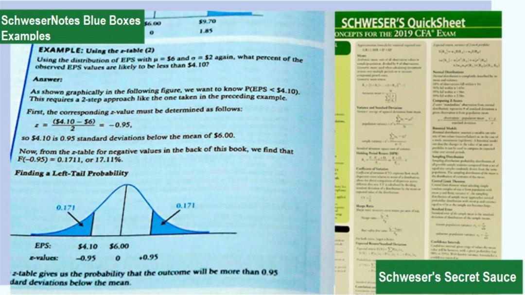 WTS: 2019 CFA Schweser Notes level 1 with practise exam