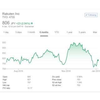 Investment Service [Stocks] ( targeting minimum of 20% profit per annum )