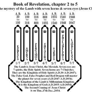 John Wong the Evangelist gives out speech or lectures: The Prophecy of Seven Churches (A.D.30-2047) in the Book of Revelation, chapters 2-3. In the last days only 1/7 Christians (Church of Sardis) cannot know the date of the 2nd coming of Jesus Christ.