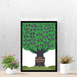 Prophet Muhammad ﷺ llustration Poster Family Tree Chart