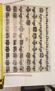 A History of Nikon Cameras Posted