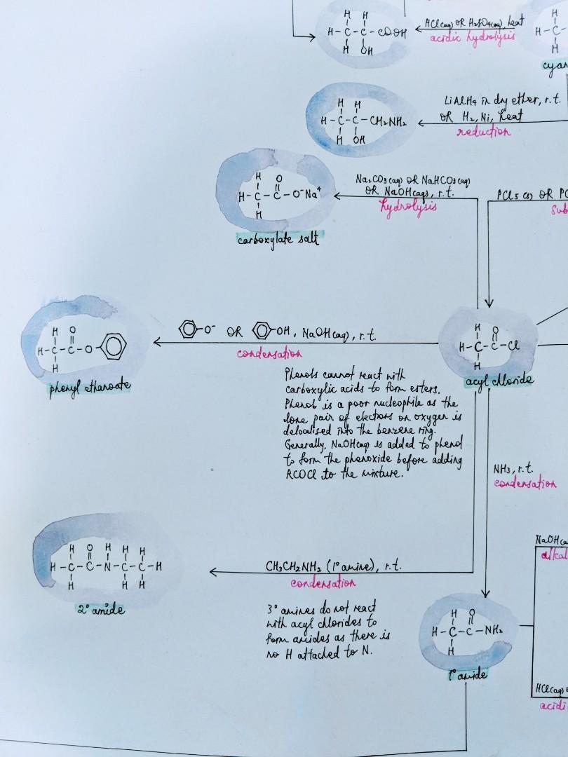 A Level H2 Chemistry - Organic Chem Mindmap, Books