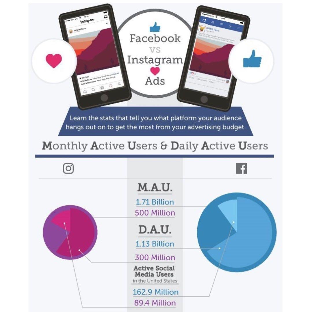 Facebook & Instagram Social Media Marketing Service