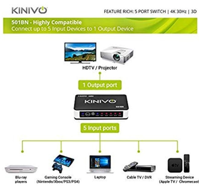 Kinivo 501BN 5-Port High Speed 4K 30Hz HDMI Switch With IR Wireless Remote  And AC Power Adapter - For Xbox 360/One, PS4/PS3, Nintendo Switch, Blu-ray