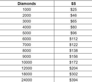 Mobile Legends Diamonds