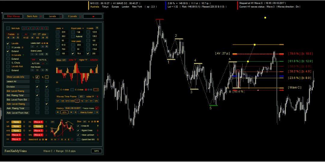 Automatic Elliott Waves - Forex MT4 indicator, Everything