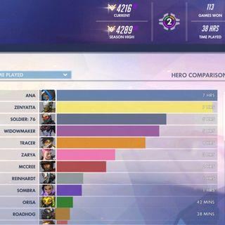 GRANDMASTER OVERWATCH ACCOUNT 4200