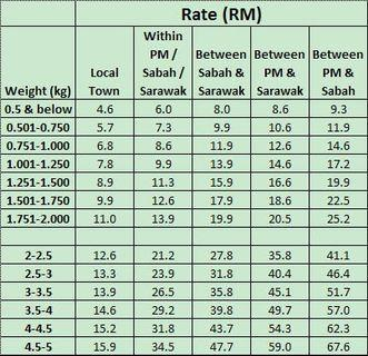POSLAJU RATE 2019, FYI. • Read before PM❗SWIPE PAGE 2 FOR REFERENCE